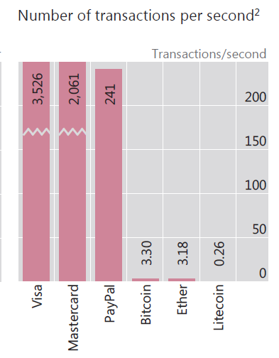 Number of transactions per second